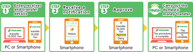 STEP1 Enter receiver and transfer details STEP2 Receive a notification STEP3 Approve FINISH Carry out the domestic money transfer