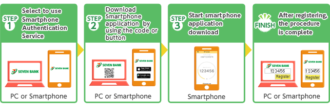 STEP1 Select to use Smartphone Authentication Service STEP2 Download Smartphone application  by using the QR code or button STEP3 Start smartphone application  download FINISH After registering, the procedure is complete