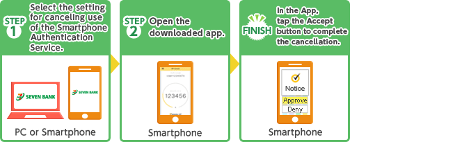 STEP1 Select the setting for canceling use of the Smartphone Authentication Service. STEP2 Open the downloaded app. FINISH In the App, tap the Accept button to complete the cancellation.