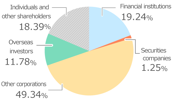 Composition of Shareholders