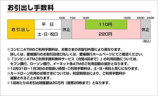 手数料 愛媛 銀行 振込