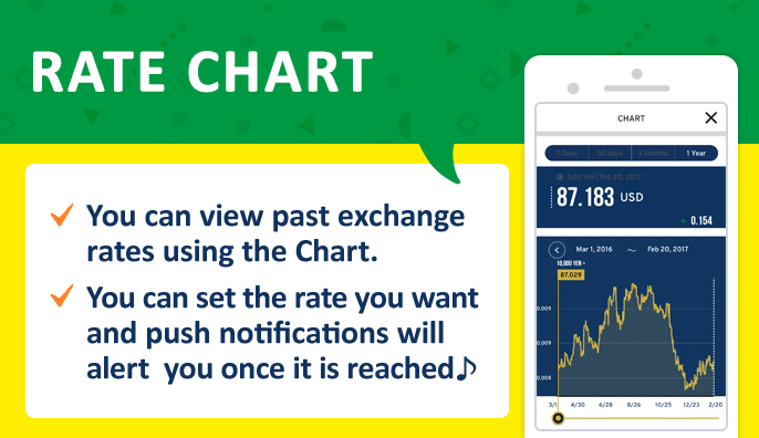 RATE CHART You can view past exchange rates using the Chart. You can set the rate you want and push notifications will alert  you once it is reached♪